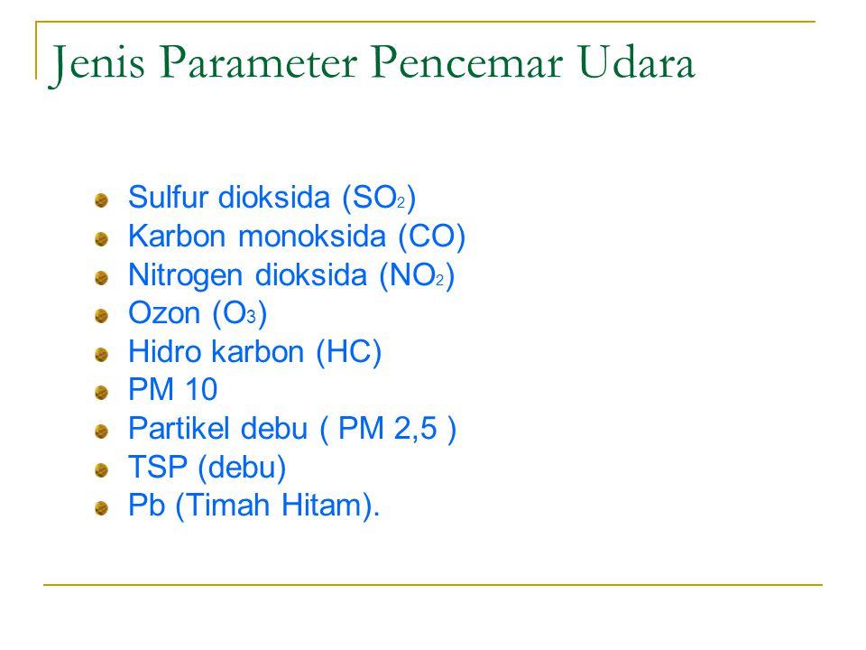 Jenis Parameter Pencemar Udara Sulfur dioksida (SO 2 ) Karbon monoksida (CO) Nitrogen dioksida (NO 2 ) Ozon (O 3 ) Hidro karbon (HC) PM 10 Partikel debu ( PM 2,5 ) TSP (debu) Pb (Timah Hitam).