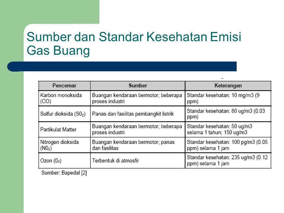 Sumber dan Standar Kesehatan Emisi Gas Buang