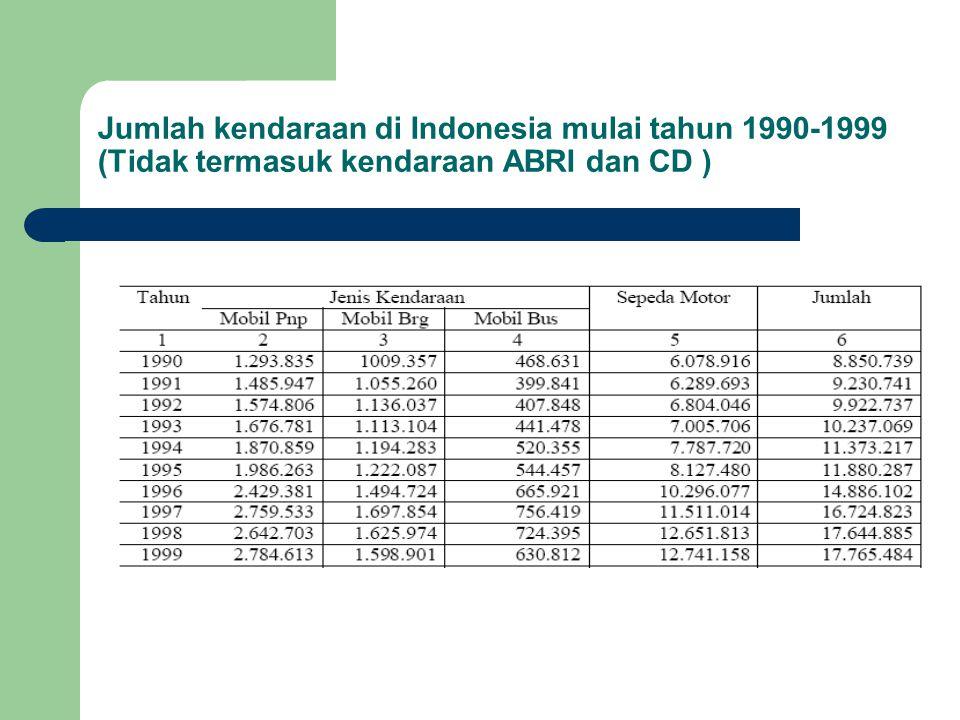 Latar Belakang Tingginya pertumbuhan jumlah kendaraan bermotor di kota-kota besar di Indonesia cukup tinggi yaitu berkisar 8-12% per tahun (Sumber : Kepolisian Negara Republik Indonesia, Direktorat Lalu Lintas (Januari 2000)).