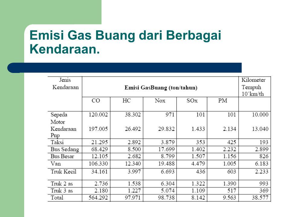 Emisi Gas Buang dari Berbagai Kendaraan.