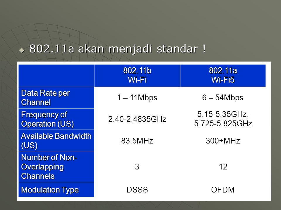  802.11a akan menjadi standar ! 802.11bWi-Fi802.11aWi-Fi5 Data Rate per Channel 1 – 11Mbps6 – 54Mbps Frequency of Operation (US) 2.40-2.4835GHz 5.15-