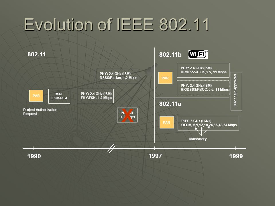 Evolution of IEEE 802.11 1990 1997 802.11 Project Authorization Request PAR MAC CSMA/CA PHY: 2.4 GHz (ISM) DSSS/Barker, 1,2 Mbps PHY: 2.4 GHz (ISM) FH GFSK, 1,2 Mbps PHY: IR 1,2 Mbps X 1999 802.11b 802.11a Mandatory PAR PHY: 2.4 GHz (ISM) HR/DSSS/CCK, 5.5, 11 Mbps PHY: 2.4 GHz (ISM) HR/DSSS/PBCC, 5.5, 11 Mbps PHY: 5 GHz (U-NII) OFDM, 6,9,12,18,24,36,48,54 Mbps 802.11a,b Approved ||