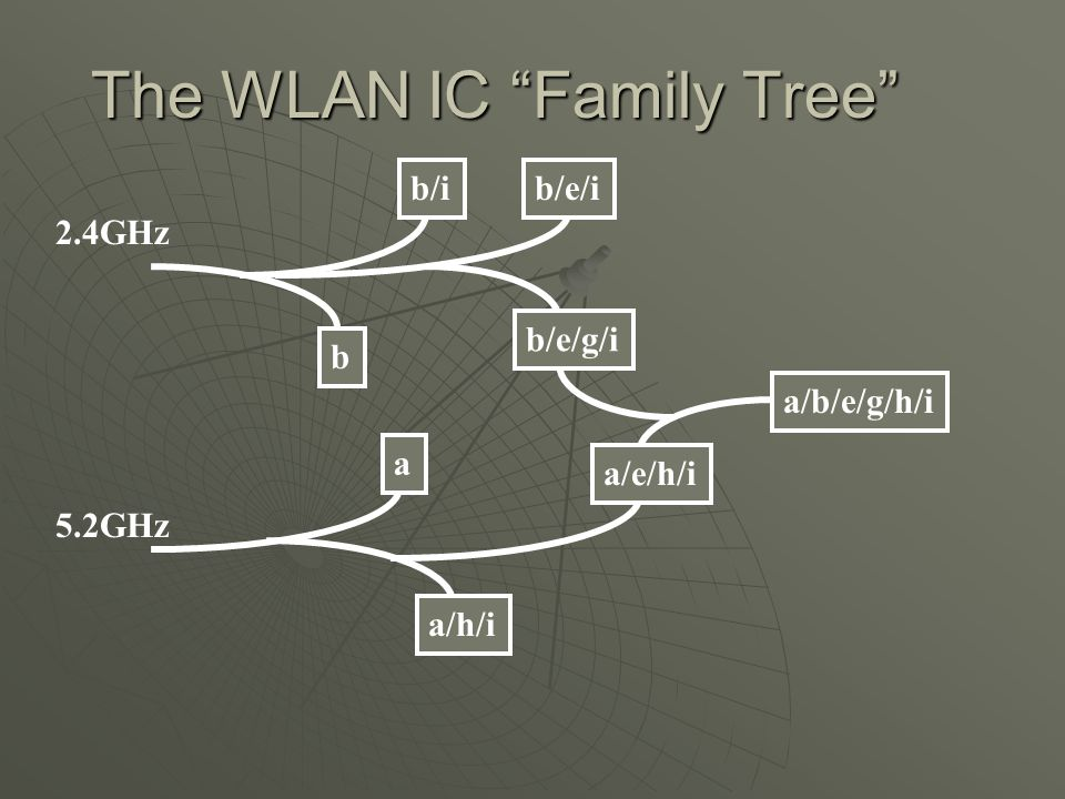 The WLAN IC Family Tree b a b/i a/h/i a/b/e/g/h/i b/e/g/i b/e/i a/e/h/i 2.4GHz 5.2GHz