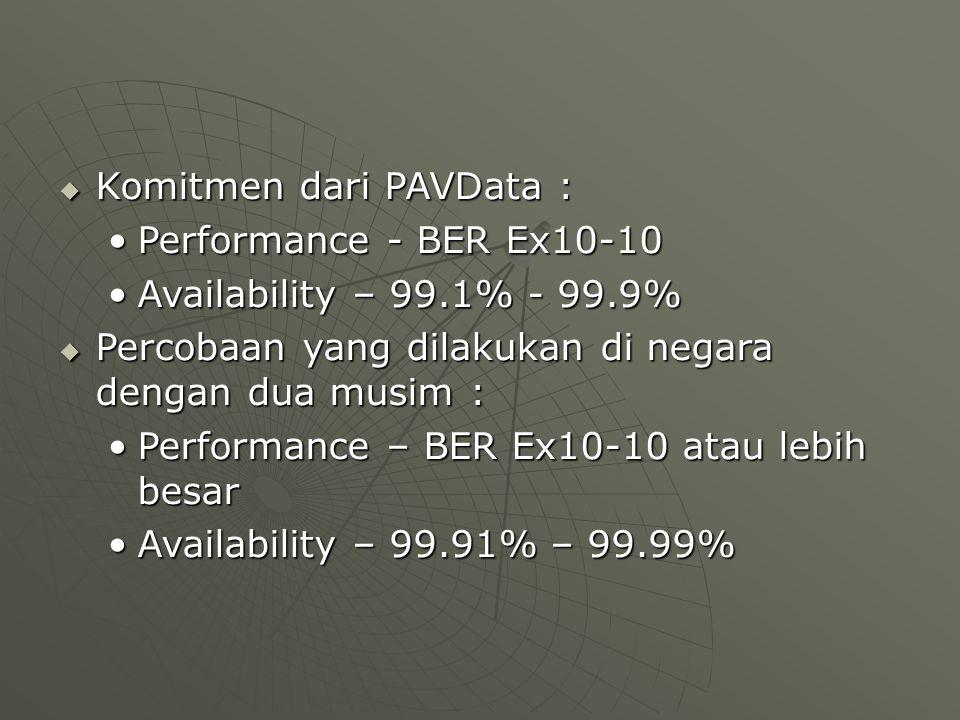  Komitmen dari PAVData : Performance - BER Ex10-10Performance - BER Ex10-10 Availability – 99.1% - 99.9%Availability – 99.1% - 99.9%  Percobaan yang dilakukan di negara dengan dua musim : Performance – BER Ex10-10 atau lebih besarPerformance – BER Ex10-10 atau lebih besar Availability – 99.91% – 99.99%Availability – 99.91% – 99.99%