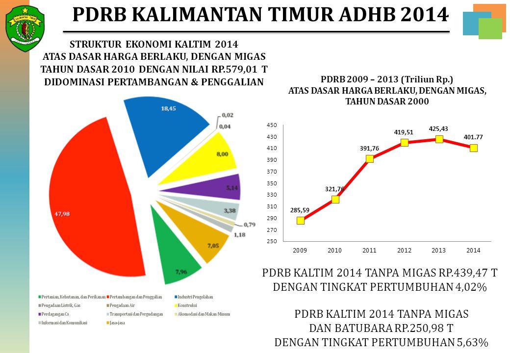 PDRB KALIMANTAN TIMUR ADHB 2014 PDRB KALTIM 2014 TANPA MIGAS RP.439,47 T DENGAN TINGKAT PERTUMBUHAN 4,02% PDRB 2009 – 2013 (Triliun Rp.) ATAS DASAR HA