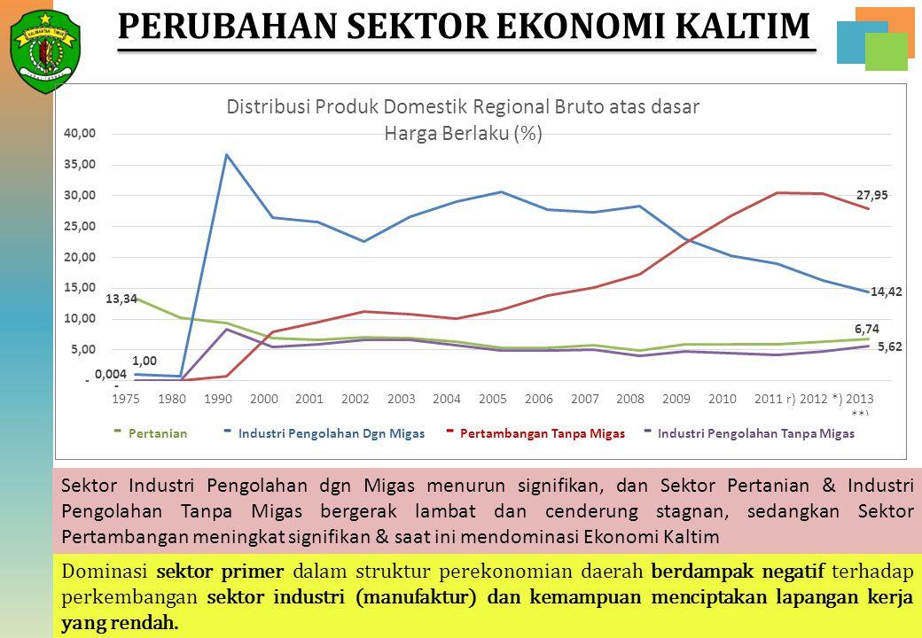 Dominasi sektor primer dalam struktur perekonomian daerah berdampak negatif terhadap perkembangan sektor industri (manufaktur) dan kemampuan menciptak