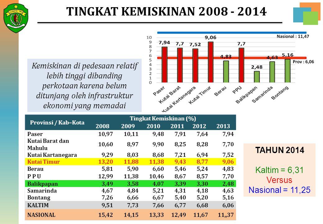 TINGKAT KEMISKINAN 2008 - 2014 Provinsi / Kab–Kota Tingkat Kemiskinan (%) 200820092010201120122013 Paser10,9710,119,487,917,647,94 Kutai Barat dan Mah