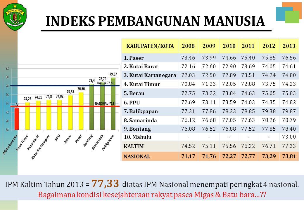 INDEKS PEMBANGUNAN MANUSIA IPM Kaltim Tahun 2013 = 77,33 diatas IPM Nasional menempati peringkat 4 nasional. Bagaimana kondisi kesejahteraan rakyat pa