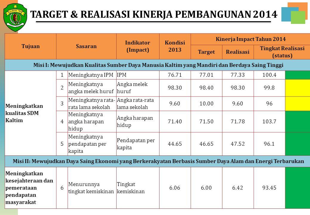 18 TujuanSasaran Indikator (Impact) Kondisi 2013 Kinerja Impact Tahun 2014 TargetRealisasi Tingkat Realisasi (status) Misi I: Mewujudkan Kualitas Sumb