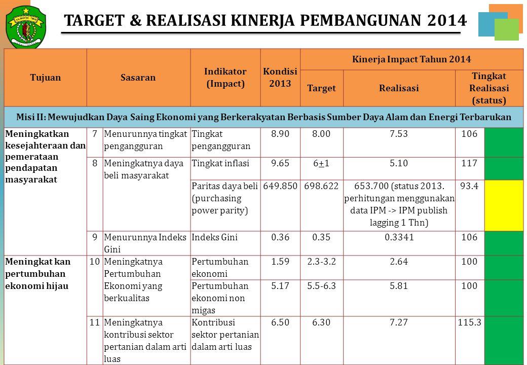 19 TujuanSasaran Indikator (Impact) Kondisi 2013 Kinerja Impact Tahun 2014 TargetRealisasi Tingkat Realisasi (status) Misi II: Mewujudkan Daya Saing E