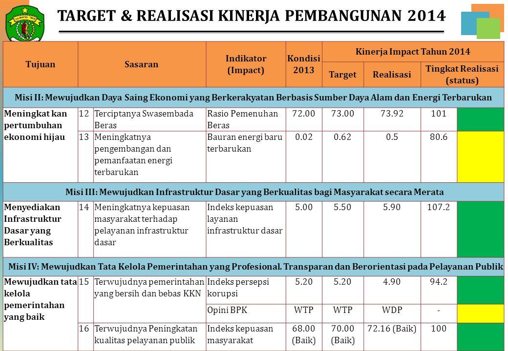 20 TujuanSasaran Indikator (Impact) Kondisi 2013 Kinerja Impact Tahun 2014 TargetRealisasi Tingkat Realisasi (status) Misi II: Mewujudkan Daya Saing E
