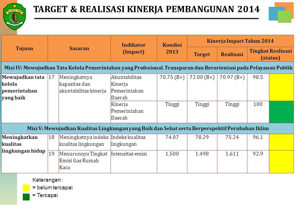 21 TujuanSasaran Indikator (Impact) Kondisi 2013 Kinerja Impact Tahun 2014 TargetRealisasi Tingkat Realisasi (status) Misi IV: Mewujudkan Tata Kelola