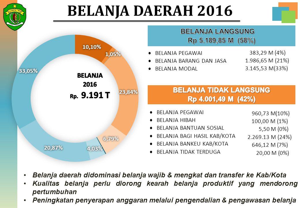  BELANJA PEGAWAI  BELANJA BARANG DAN JASA  BELANJA MODAL 383,29 M (4%) 1.986,65 M (21%) 3.145,53 M(33%) 960,73 M(10%) 100,00 M (1%) 5,50 M (0%) 2.2