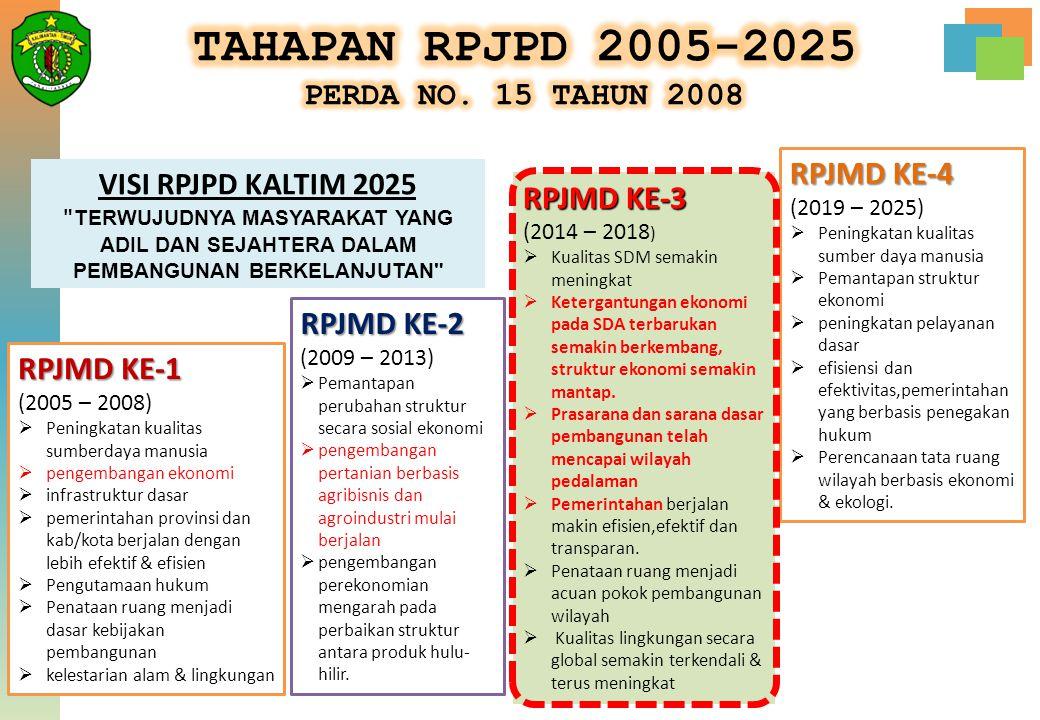 RPJMD KE-1 (2005 – 2008)  Peningkatan kualitas sumberdaya manusia  pengembangan ekonomi  infrastruktur dasar  pemerintahan provinsi dan kab/kota b