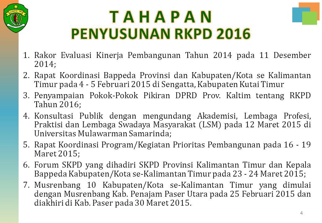1.Rakor Evaluasi Kinerja Pembangunan Tahun 2014 pada 11 Desember 2014; 2.Rapat Koordinasi Bappeda Provinsi dan Kabupaten/Kota se Kalimantan Timur pada