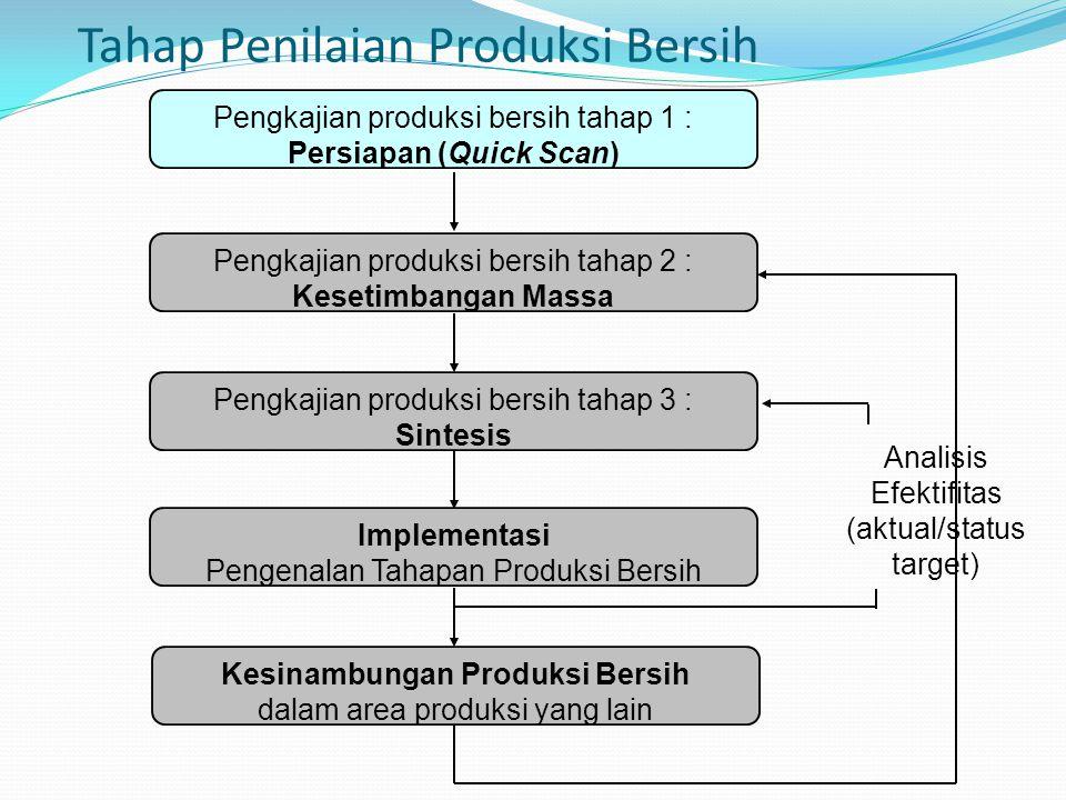 Tahap Penilaian Produksi Bersih Pengkajian produksi bersih tahap 1 : Persiapan (Quick Scan) Pengkajian produksi bersih tahap 2 : Kesetimbangan Massa P