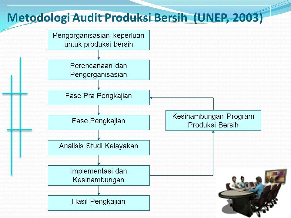 Metodologi Audit Produksi Bersih (UNEP, 2003) Pengorganisasian keperluan untuk produksi bersih Perencanaan dan Pengorganisasian Fase Pra Pengkajian Fa