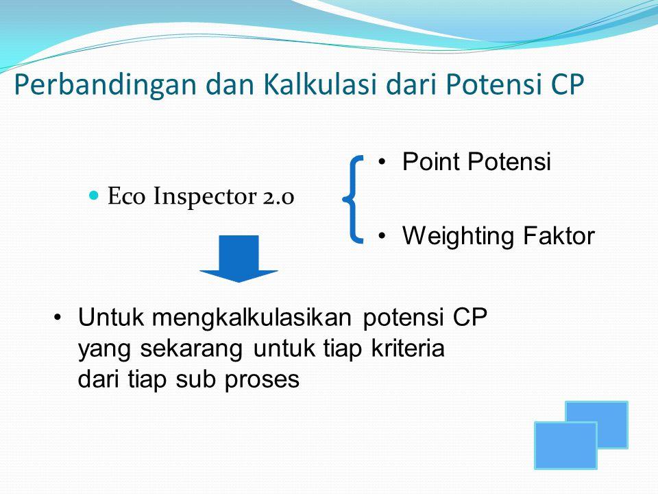 Perbandingan dan Kalkulasi dari Potensi CP Eco Inspector 2.0 Point Potensi Weighting Faktor Untuk mengkalkulasikan potensi CP yang sekarang untuk tiap
