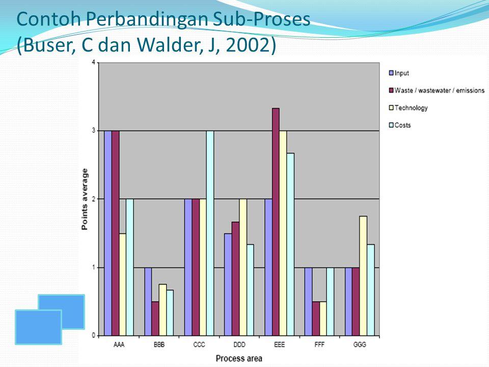 Contoh Perbandingan Sub-Proses (Buser, C dan Walder, J, 2002)