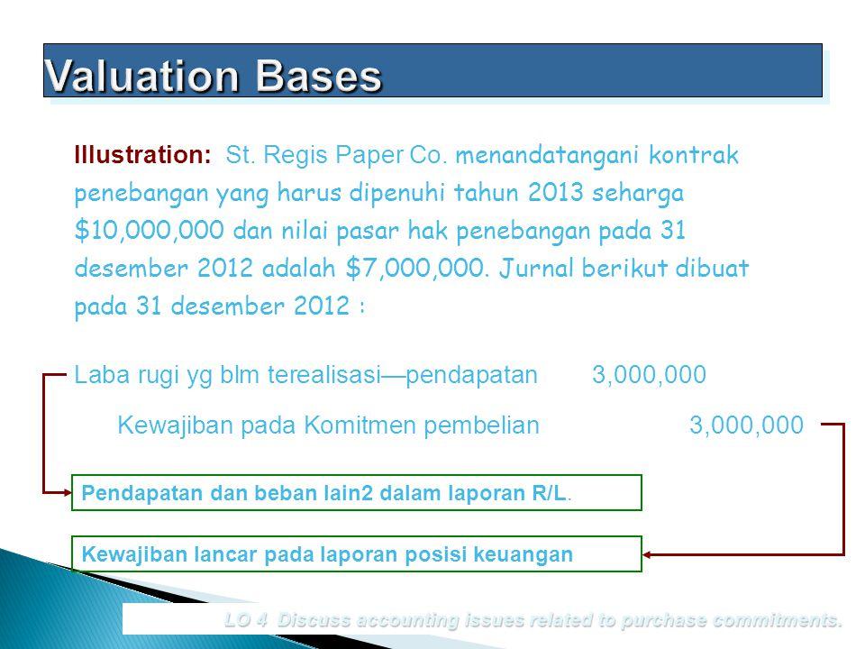 LO 4 Discuss accounting issues related to purchase commitments. Illustration: St. Regis Paper Co. menandatangani kontrak penebangan yang harus dipenuh