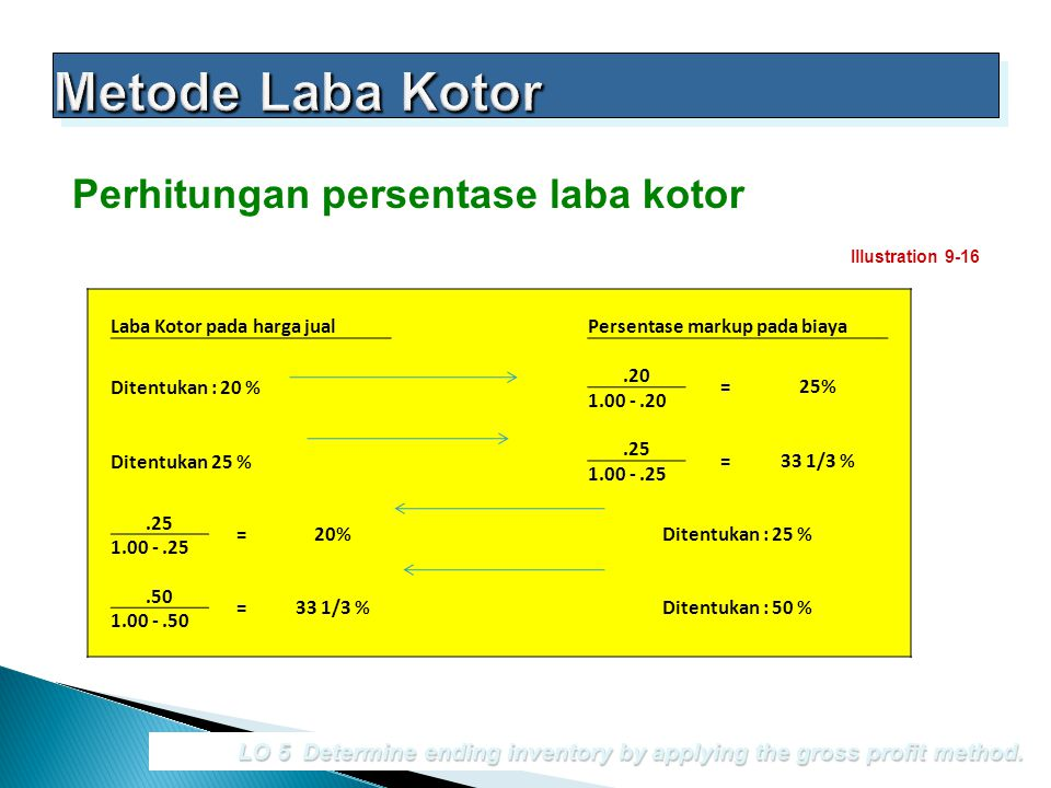 LO 5 Determine ending inventory by applying the gross profit method. Perhitungan persentase laba kotor Illustration 9-16 Laba Kotor pada harga jualPer