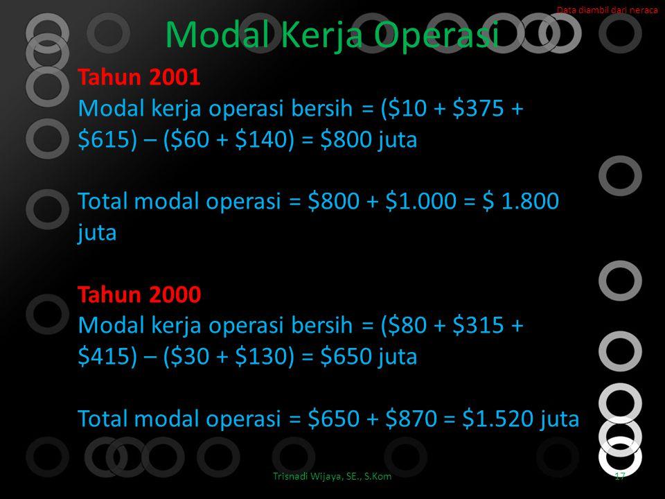 Modal Kerja Operasi Trisnadi Wijaya, SE., S.Kom17 Tahun 2001 Modal kerja operasi bersih = ($10 + $375 + $615) – ($60 + $140) = $800 juta Total modal o
