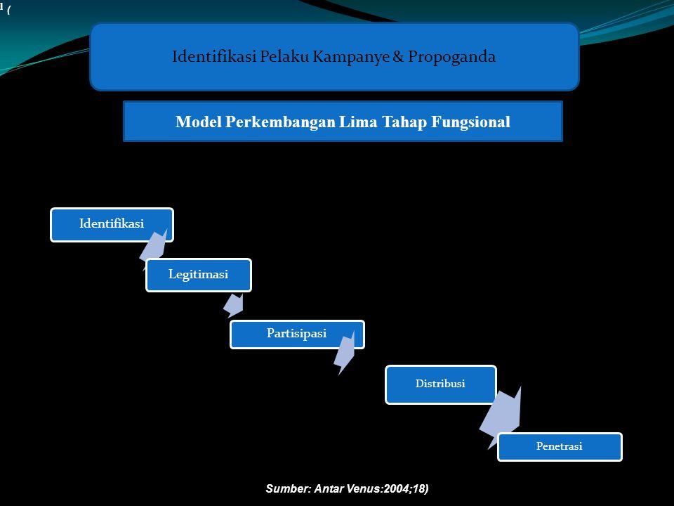 Identifikasi Legitimasi Partisipasi Distribusi Penetrasi Identifikasi Pelaku Kampanye & Propoganda Model Perkembangan Lima Tahap Fungsional l Sumber: Antar Venus:2004;18) (