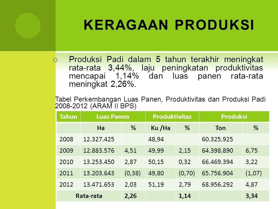 KERAGAAN PRODUKSI o Produksi Padi dalam 5 tahun terakhir meningkat rata-rata 3,44%, laju peningkatan produktivitas mencapai 1,14% dan luas panen rata-