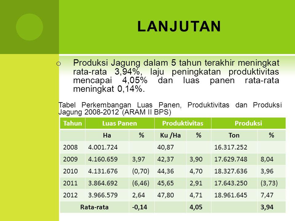 LANJUTAN o Produksi Jagung dalam 5 tahun terakhir meningkat rata-rata 3,94%, laju peningkatan produktivitas mencapai 4,05% dan luas panen rata-rata me