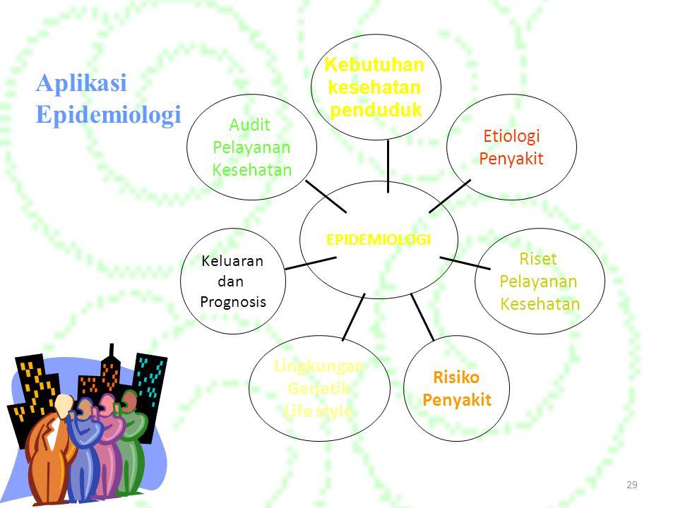 29 Aplikasi Epidemiologi Audit Pelayanan Kesehatan Keluaran dan Prognosis Lingkungan Genetik Life style Risiko Penyakit Riset Pelayanan Kesehatan Etiologi Penyakit Kebutuhan kesehatan penduduk EPIDEMIOLOGI