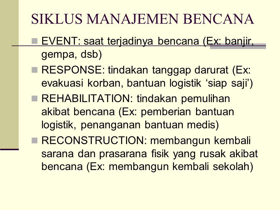 SIKLUS MANAJEMEN BENCANA EVENT: saat terjadinya bencana (Ex: banjir, gempa, dsb) RESPONSE: tindakan tanggap darurat (Ex: evakuasi korban, bantuan logi