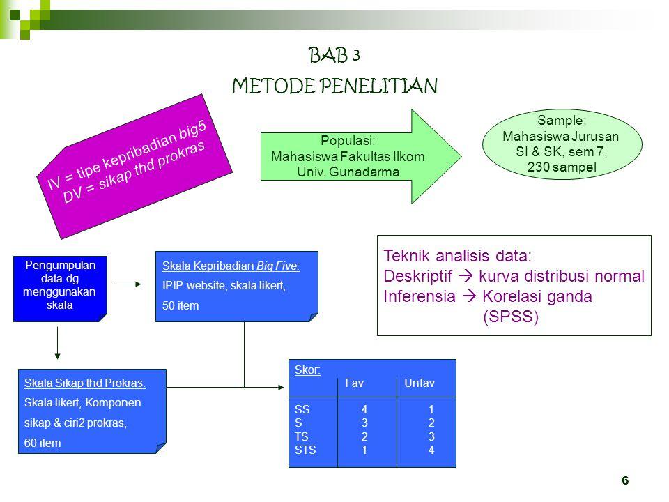 6 BAB 3 METODE PENELITIAN IV = tipe kepribadian big5 DV = sikap thd prokras Sample: Mahasiswa Jurusan SI & SK, sem 7, 230 sampel Pengumpulan data dg m