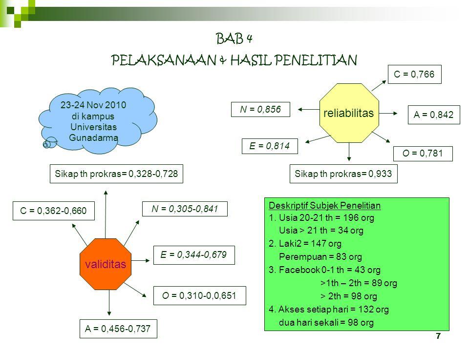 7 BAB 4 PELAKSANAAN & HASIL PENELITIAN 23-24 Nov 2010 di kampus Universitas Gunadarma reliabilitas validitas Sikap th prokras= 0,328-0,728 N = 0,305-0