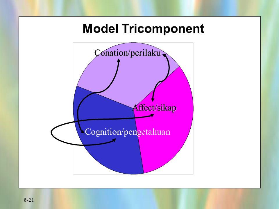 8-21 Model Tricomponent Conation/perilaku Affect/sikap Cognition/pengetahuan