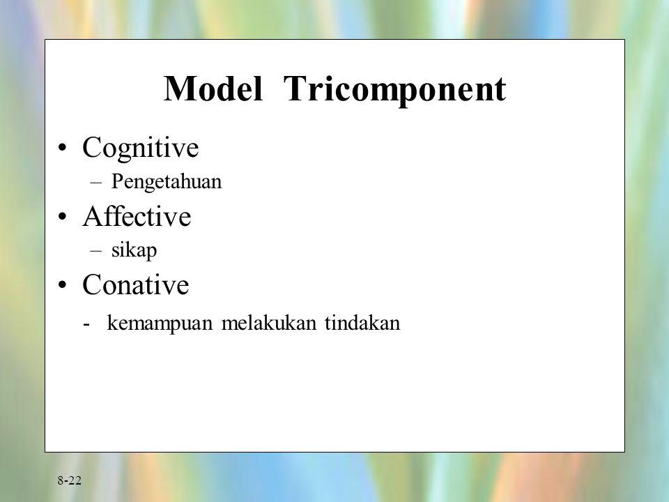 8-22 Model Tricomponent Cognitive –Pengetahuan Affective –sikap Conative - kemampuan melakukan tindakan
