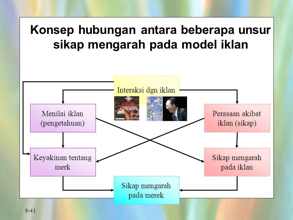 8-41 Konsep hubungan antara beberapa unsur sikap mengarah pada model iklan Interaksi dgn iklan Menilai iklan (pengetahuan) Keyakinan tentang merk Sika