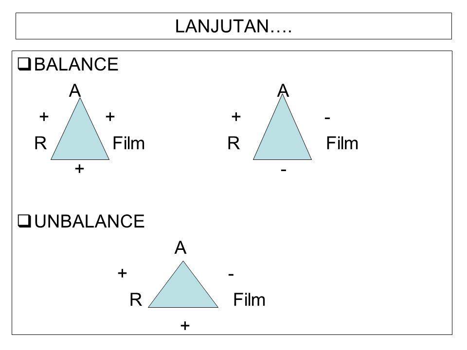 LANJUTAN….  BALANCE A A + + + - R Film + -  UNBALANCE A + - R Film +