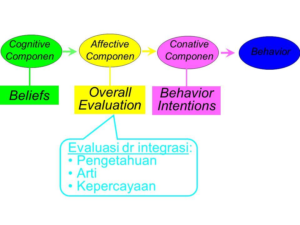 Cognitive Componen Affective Componen Conative Componen Behavior Beliefs Overall Evaluation Behavior Intentions Evaluasi dr integrasi: Pengetahuan Arti Kepercayaan