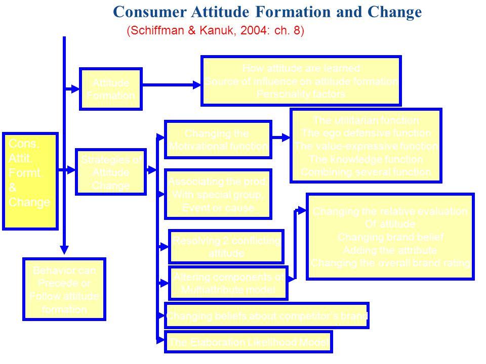 Contoh Alternatif mengukur Beliefs, Attitudes, dan Intentions Mengukur Beliefs 1.