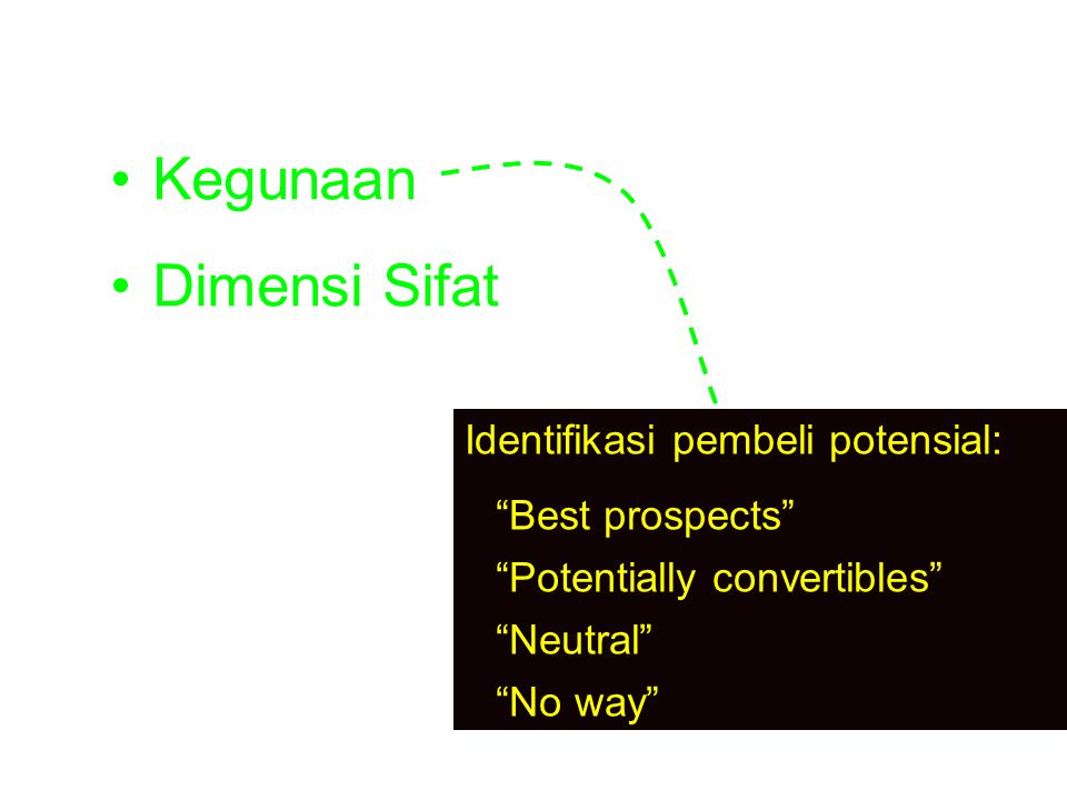 "1. Pengertian sikap Kegunaan Dimensi Sifat Identifikasi pembeli potensial: ""Best prospects"" ""Potentially convertibles"" ""Neutral"" ""No way"""
