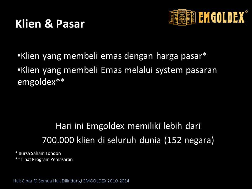 Klien & Pasar Klien yang membeli emas dengan harga pasar* Klien yang membeli Emas melalui system pasaran emgoldex** Program Pemasaran Emgoldex** Hari