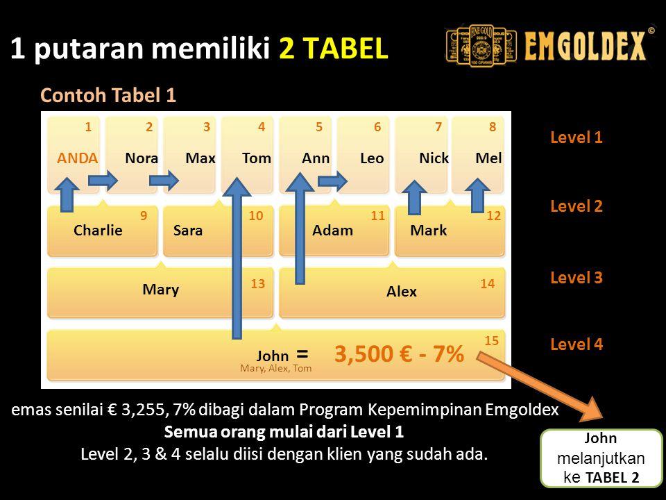1 putaran memiliki 2 TABEL Level 1 Level 2 Level 3 Level 4 emas senilai € 3,255, 7% dibagi dalam Program Kepemimpinan Emgoldex Semua orang mulai dari