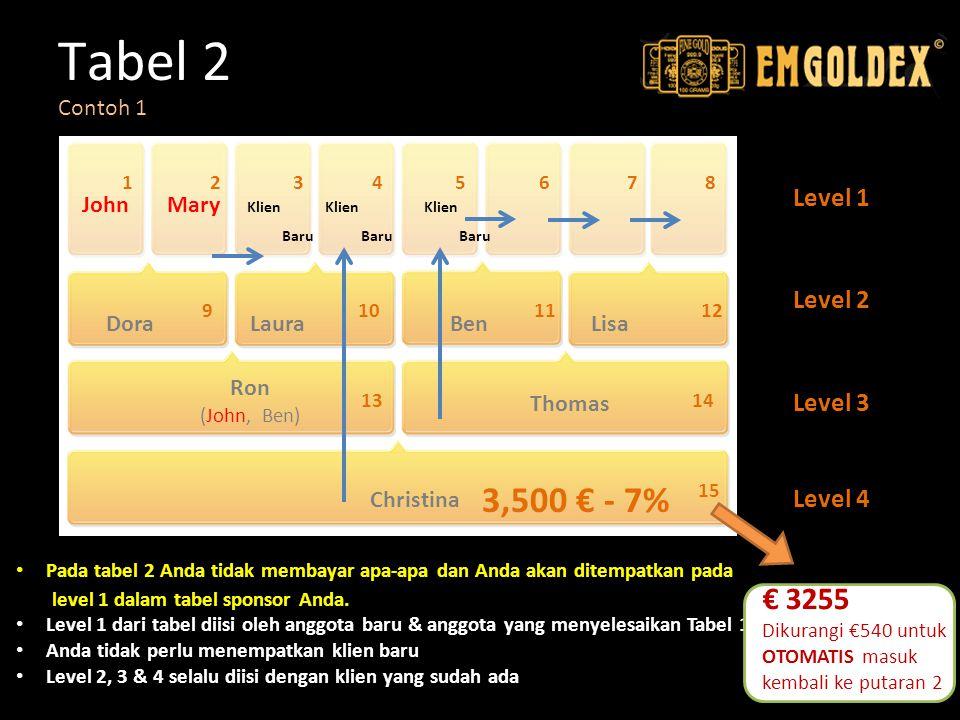 Tabel 2 Level 1 Level 2 Level 3 Level 4 Pada tabel 2 Anda tidak membayar apa-apa dan Anda akan ditempatkan pada level 1 dalam tabel sponsor Anda. Leve