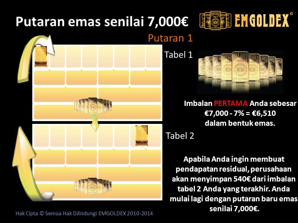 Putaran emas senilai 7,000€ Hak Cipta © Semua Hak Dilindungi EMGOLDEX 2010-2014 Putaran 1 Tabel 1 Tabel 2 Imbalan PERTAMA Anda sebesar €7,000 - 7% = €