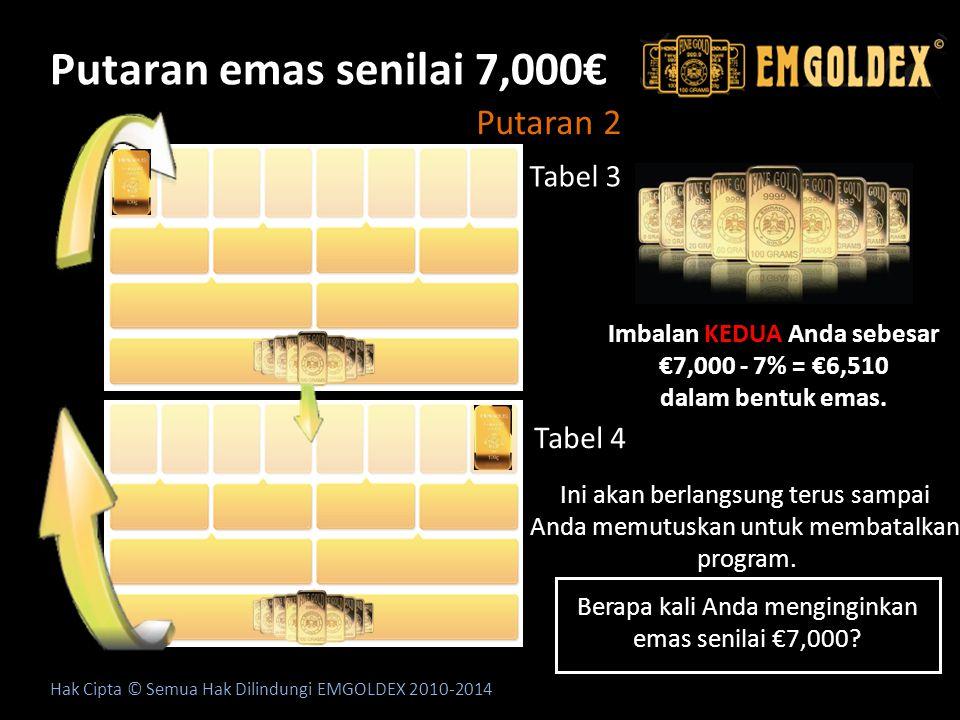Putaran emas senilai 7,000€ Hak Cipta © Semua Hak Dilindungi EMGOLDEX 2010-2014 Putaran 2 Tabel 3 Tabel 4 Imbalan KEDUA Anda sebesar €7,000 - 7% = €6,