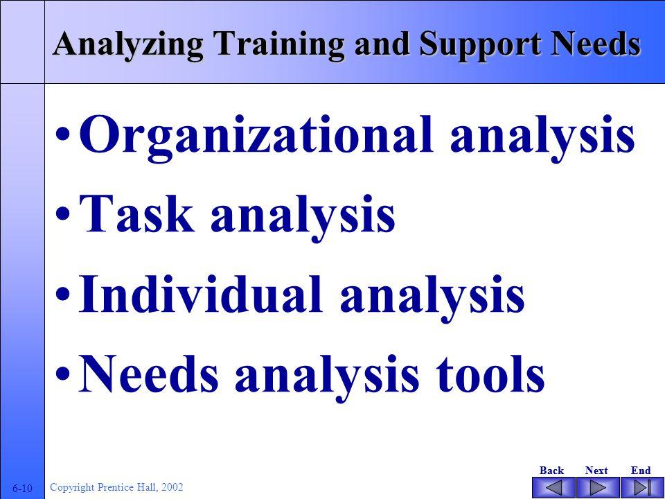 BackNextEndBackNextEnd 6-9 Copyright Prentice Hall, 2002 The Training Cycle Suatu pelatihan dimulai dengan meneliti kebutuhan, meliputi hal-hal yang berkaitan dengan apa yang akan dipelajari, siapa, bagaimana metode dan bagaimana mendapatkan sumberdaya pelatihan.