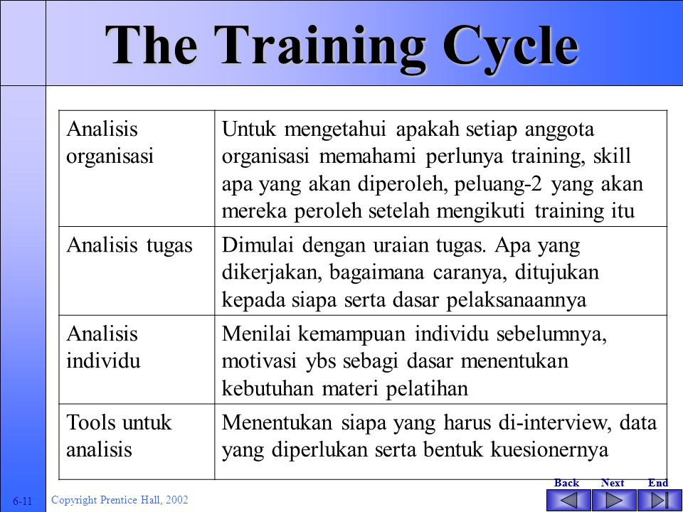BackNextEndBackNextEnd 6-10 Copyright Prentice Hall, 2002 Analyzing Training and Support Needs Organizational analysis Task analysis Individual analys