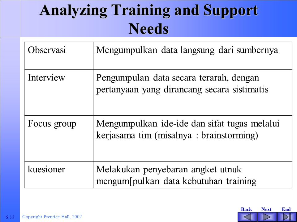 BackNextEndBackNextEnd 6-12 Copyright Prentice Hall, 2002 Analyzing Training and Support Needs Techniques for training assessment and evaluation Observation Telephone interviews Focus groups Questionnaires