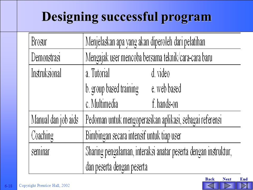 BackNextEndBackNextEnd 6-17 Copyright Prentice Hall, 2002 Designing successful program