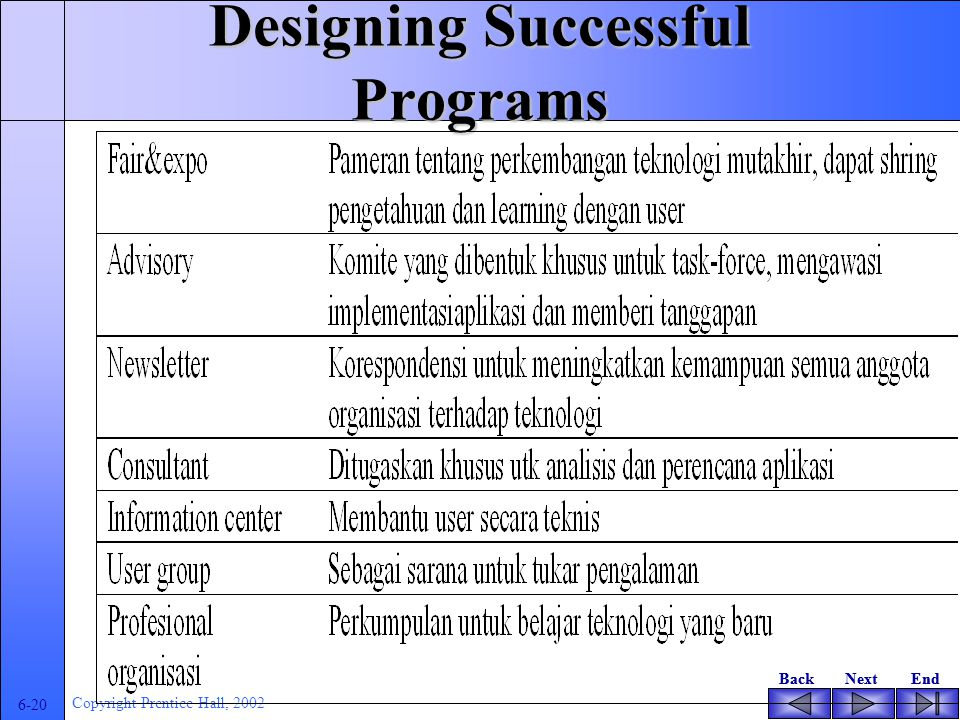 BackNextEndBackNextEnd 6-19 Copyright Prentice Hall, 2002 Designing Successful Programs Group learning and support strategies Computer fair or expo Ad